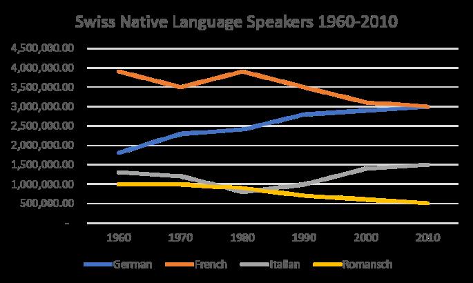 lnaguage graph image